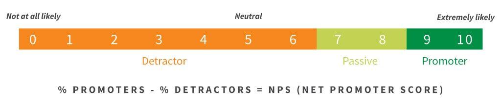 Image: Net Promoter Score